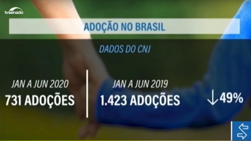 Dados do CNJ - Queda de 49% nas adoções de Janeiro a Junho em 2020 em comparação ao mesmo período de 2019